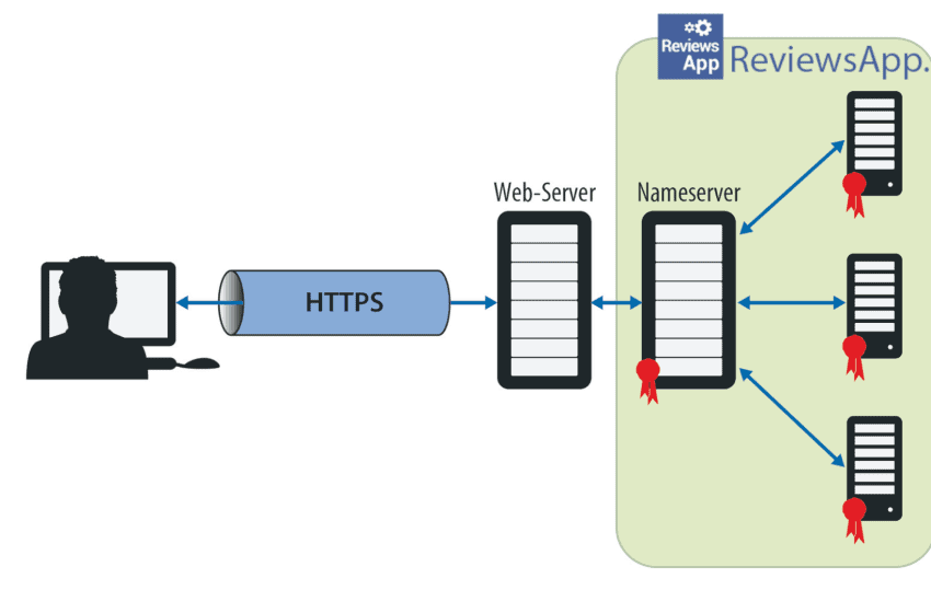 How to enable DNS over HTTPS (DoH)?